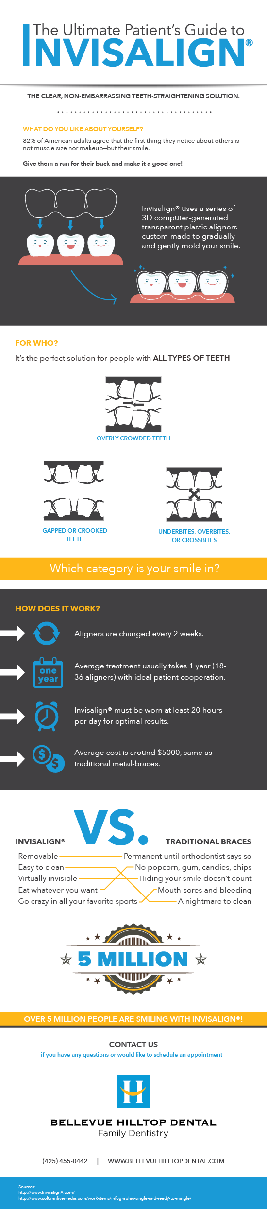 Invisalign infographic outlining how it works, issues it fixes and cost.
